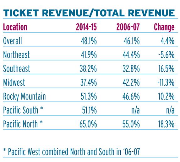 ticket revenue