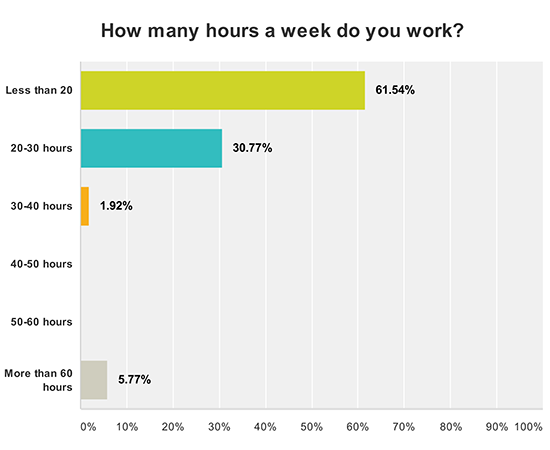 Convert Hourly to Part-Time. Now, let's assume you're going to work 32 hours per week. To get weekly earnings, multiply $ by 32, which equals $ To get annual earnings, multiply $ by 1, (32 times 52), or $32,